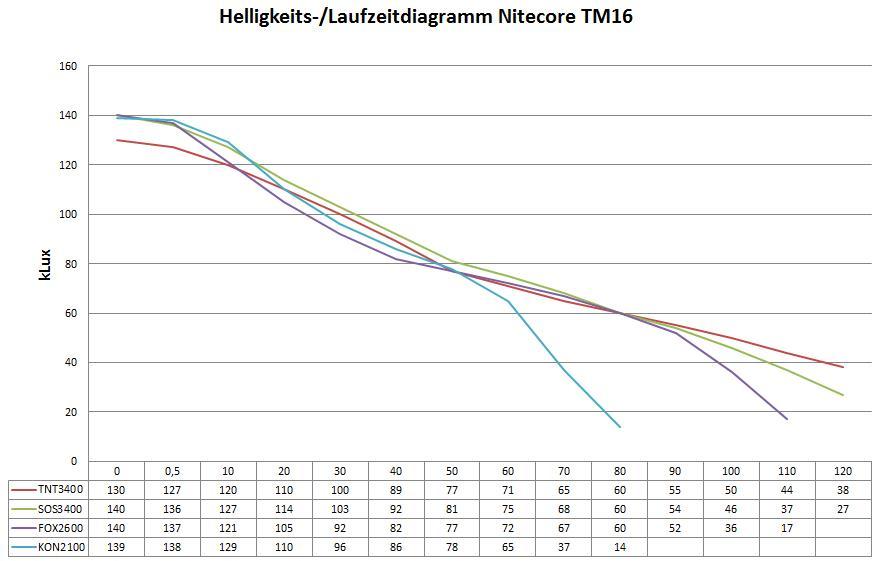 TM16-chart.jpg